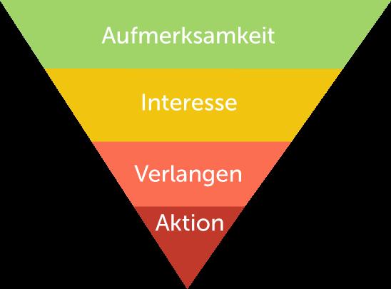 Grafische Darstellung des AIDA Prinzip